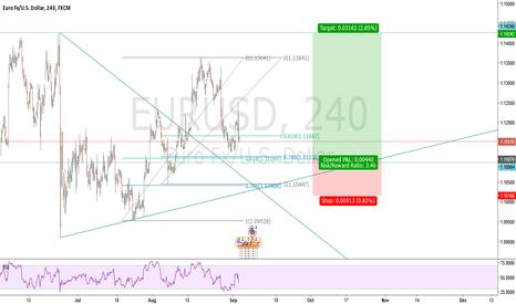 EURUSD: Good zones to buy EURUSD