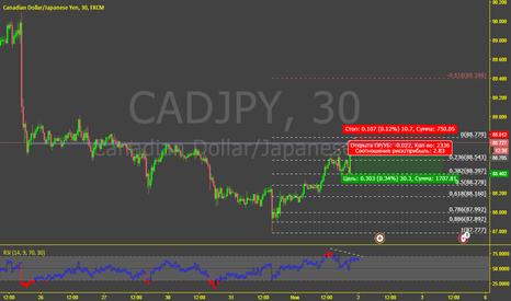 CADJPY: Канадский япс