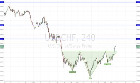 USDCHF: USDCHF Head & Shoulders pattern complete and executed