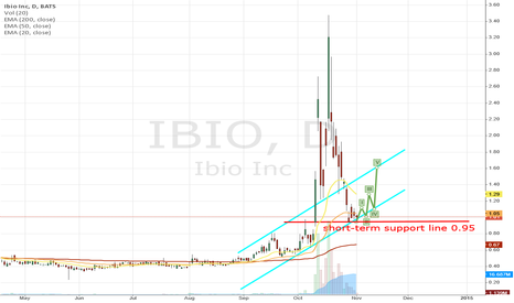 IBIO: IBIO still undisclosed potential