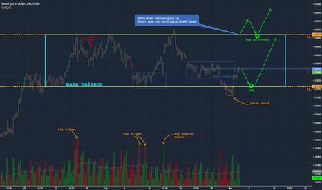 EURUSD: EURUSD - buy opportunity after false break down