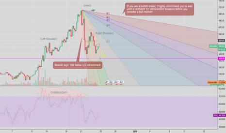 ZECUSD: ZECUSD - Trend Analysis + Gann Fan + Head/Shoulders (SHORT)