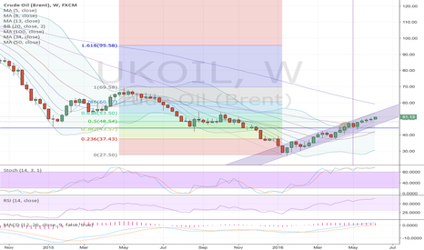 UKOIL: brent weekly view