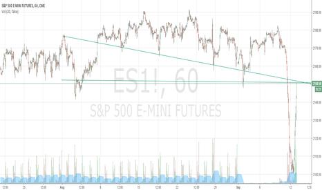ES1!: mid term bearish move ES E-mini futures