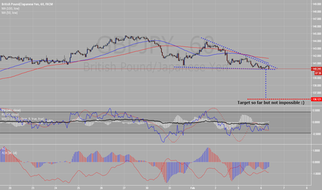 GBPJPY: Target so far but not impossible :)