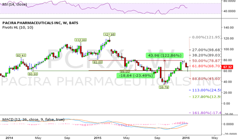 PCRX: Up in tough day is a sign of strength