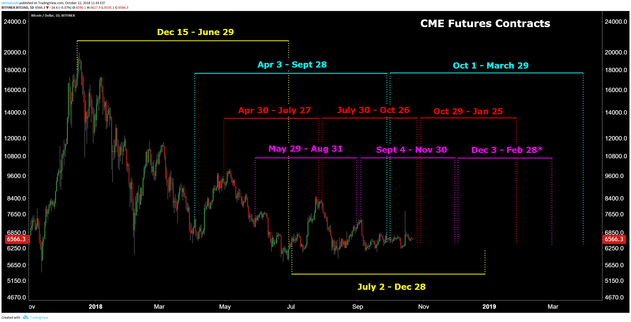 cme bitcoin tradingview)