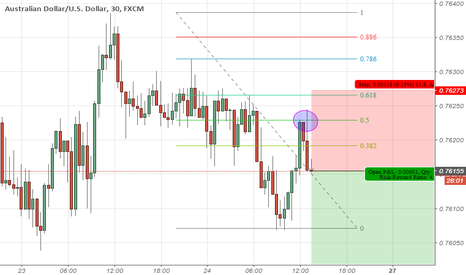 AUDUSD: Retracement