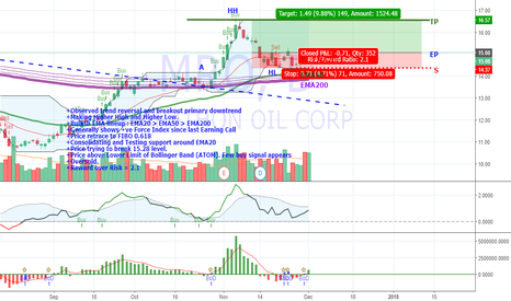 MRO: Trend reversal in MRO