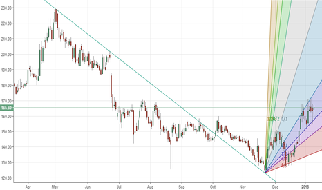 FORTIS: Fortis  Healthcare - Downtrend over, new uptrend in gann channel