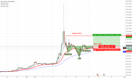 BCHUSD: Update BCH to 1633 Inverese Head and Shoulder pattern.