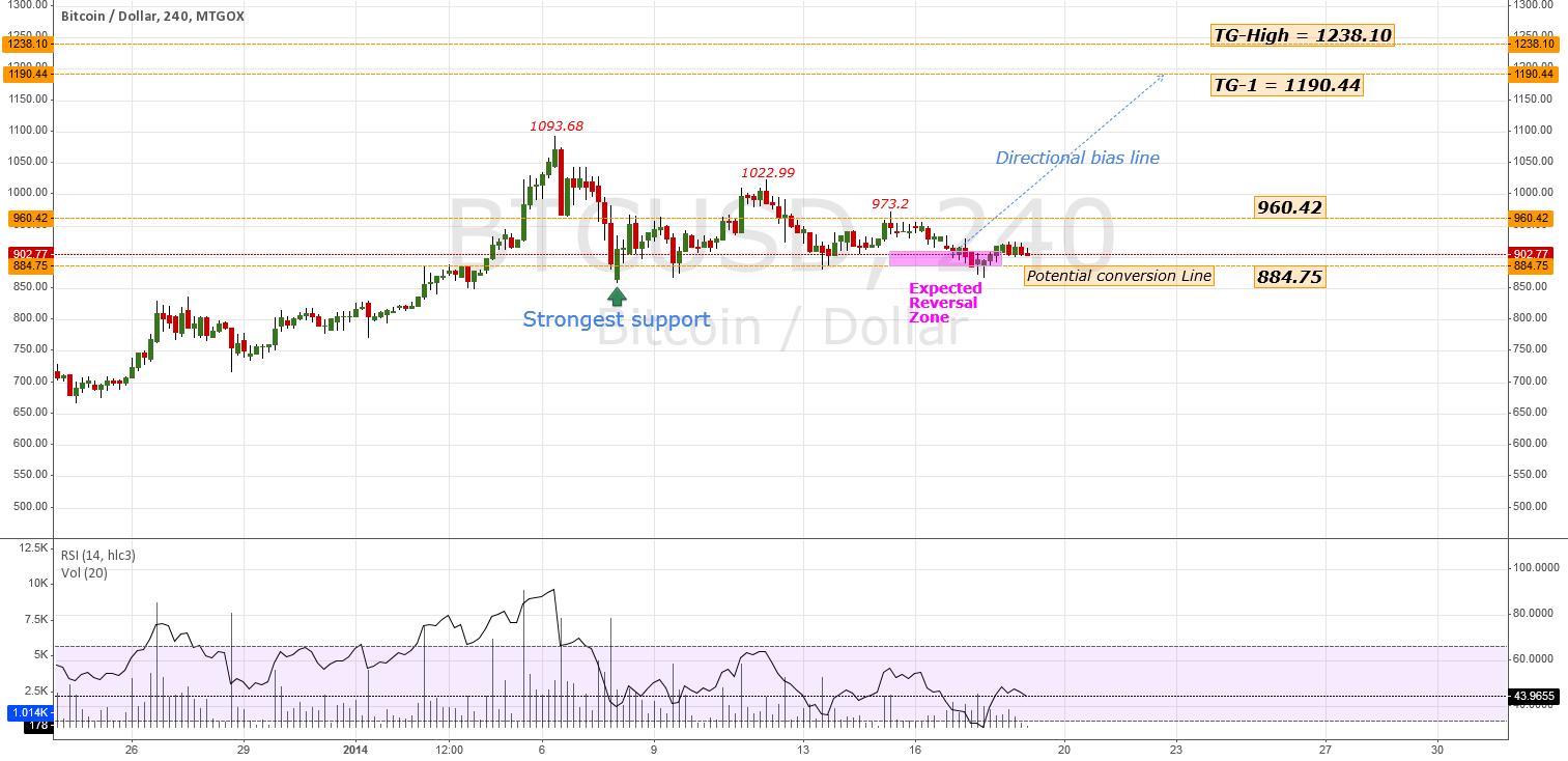 #BTCUSD - Chart Update / TECH-NOTE | #BTC #USD #Bitcoin #Gold