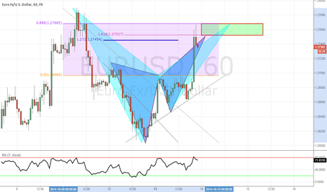 EURUSD: EURUSD: Bear Bat & Butterfly