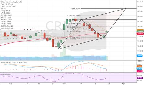 CRM: Bounced off 61.8% retrace