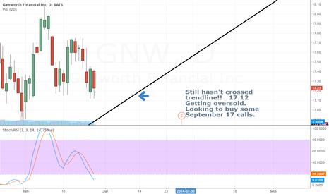 GNW: GENWORTH UPTREND INTACT - GO LONG OPTIONS