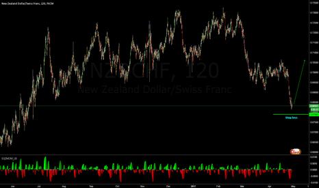 NZDCHF: riskky trade