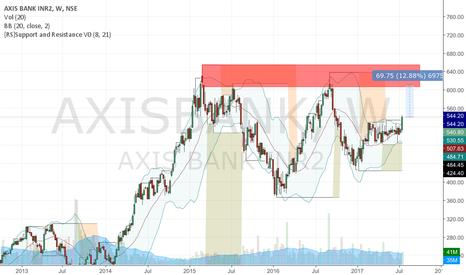 AXISBANK: Axisbank long idea