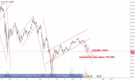 ETHUSD: Ethereum Update Chart (ETHCUSD)