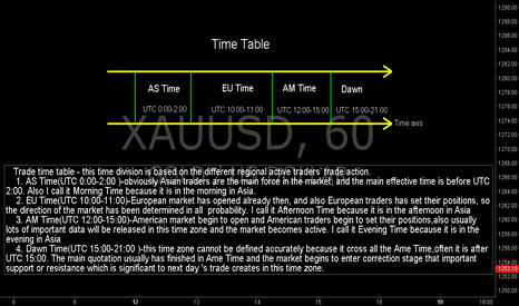 XAUUSD: Time Table for Tips