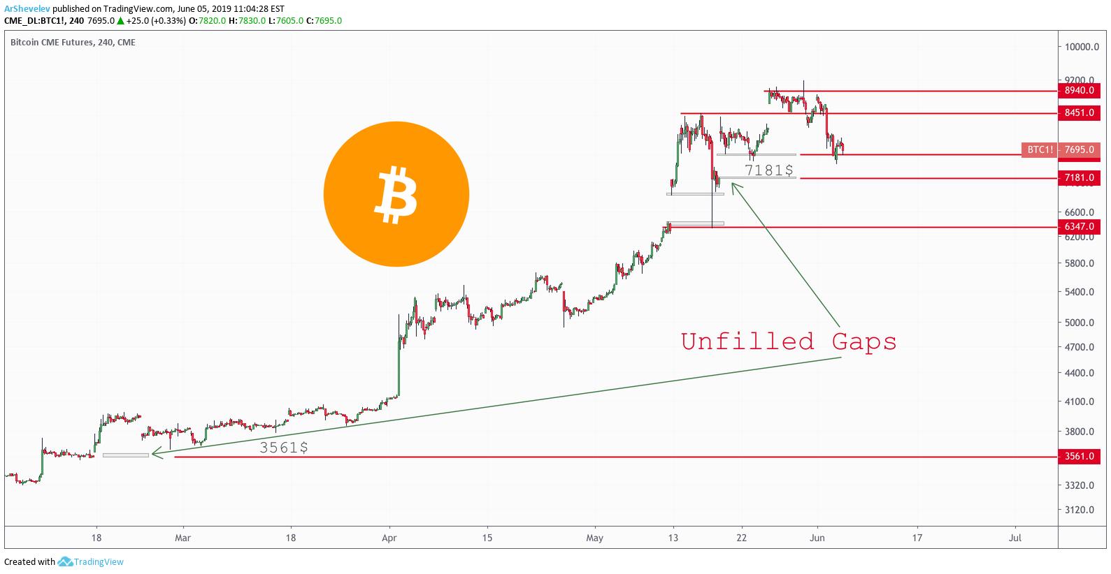 short bitcoin futures