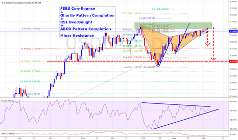 USDCAD: Potential Ghartly Pattern Completion
