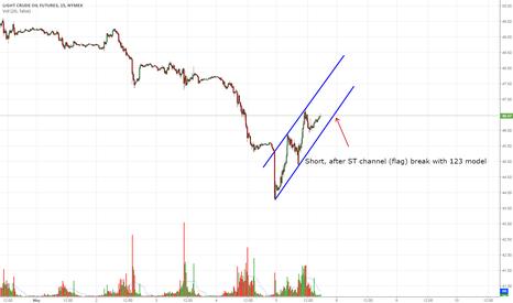 CL1!: Short trade, after channel break