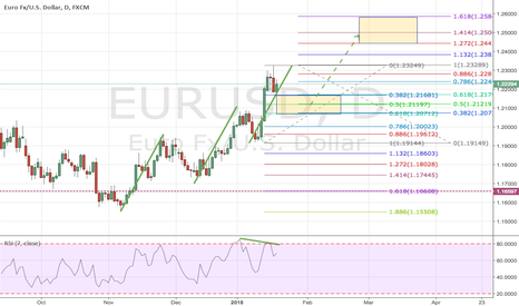 EURUSD: EURUSD: ABCD Pattern to continue the bullish trend