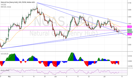 NGAS: Uptrend being confirmed