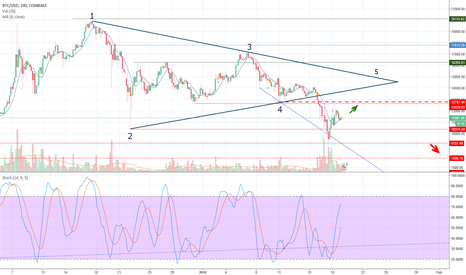 BTCUSD: Which occurrences determine the price of Bitcoin?