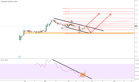 TURN: long opportunity for this stock
