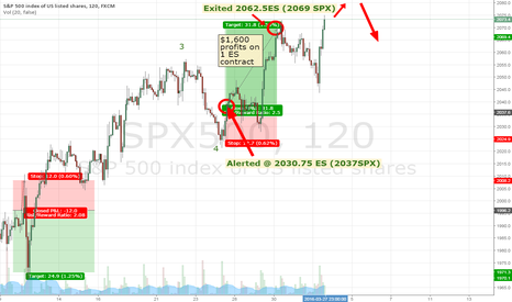 SPX500: Exited @ 2062.5ES (~2069.5SPX) for $1,600. Expect push to 2072ES