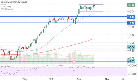VLO: $VLO all time high, again?