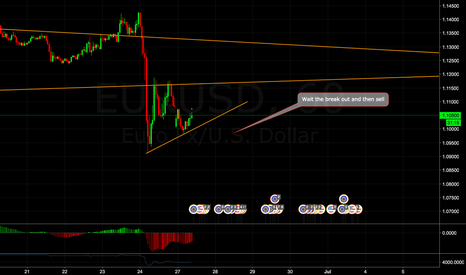 EURUSD: EUR/USD sell setup