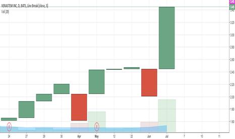 VSTM: in regards VSTM volume spike