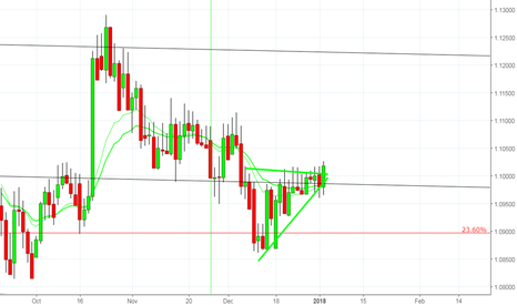 AUDNZD: Another opportunity to go Long