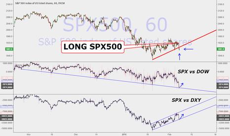 SPX500: Illusion of Violation: Long SPY