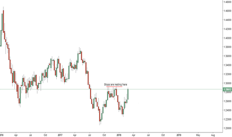USDCAD: Usdcad Long GDP 02/03/18