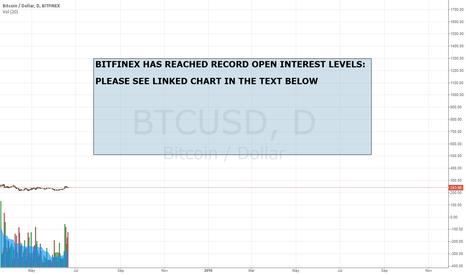 BTCUSD: Bitfinex has reached RECORD open interest levels.