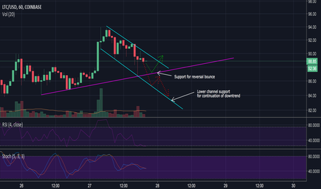 LTCUSD: Will lite coin bounce or continue its downtrend