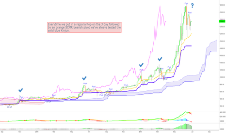 BTCUSD: BTCUSD Heading Down to Test 3 Day Support at the Kinjun