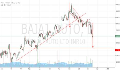 BAJAJ_AUTO: Bajaj Auto to continue further down ward