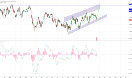 AUDCAD: AUD/CAD LONG  In two to 3 weeks