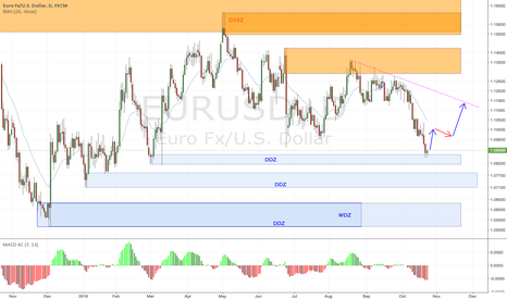 EURUSD: Eurudsd daily chart for long at demand zone