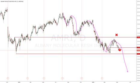 AMRI: Falling trend