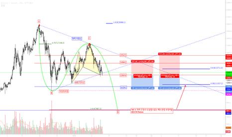 BTCUSD: BTCUSD / Bitcoin / 비트코인 차트 패턴분석 가격대응 (비디오 차트분석)