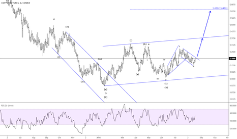 HG1!: Copper - A strong impulsive rally towards 2.64 is expected