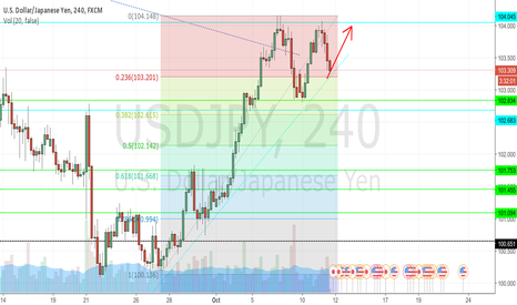 USDJPY: My First Idea on TradingView