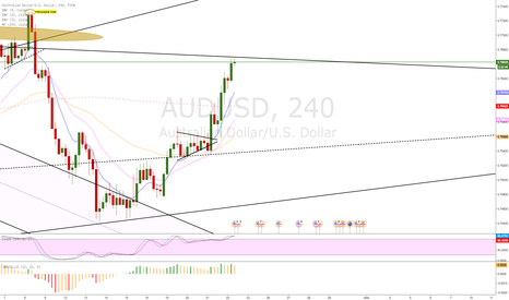 AUDUSD: AUD/USD 4H evening doji star forming