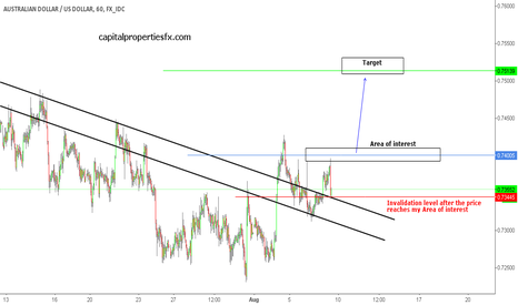 AUDUSD: AUDUSD - buying strength