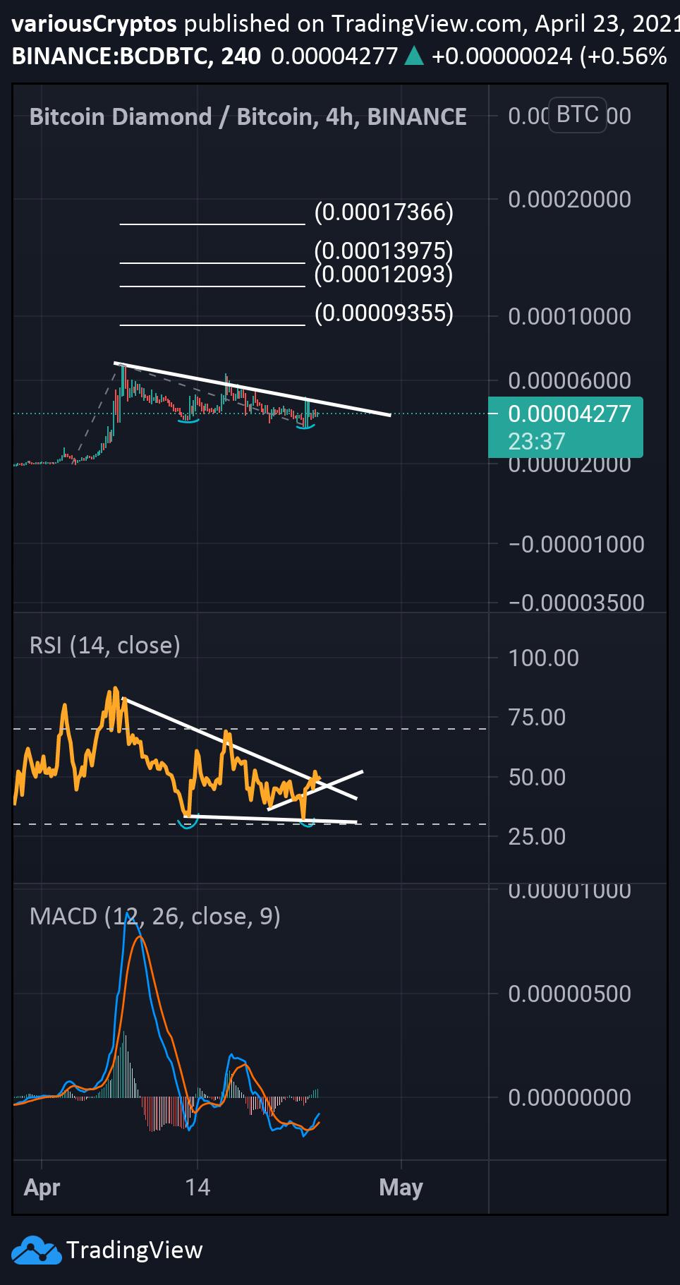 bcd btc tradingview